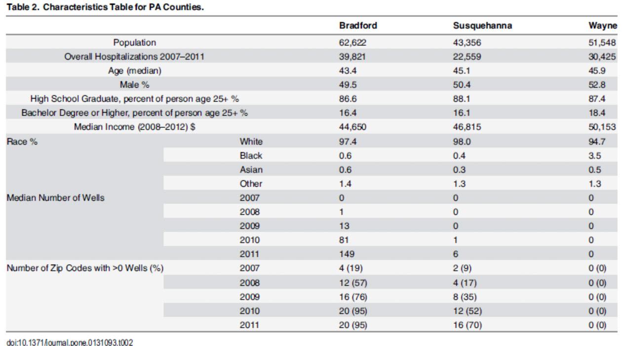 Table2-CountyDemographics