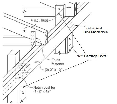 Lean to shed useful roof truss design for a shed for Roof trusses installation