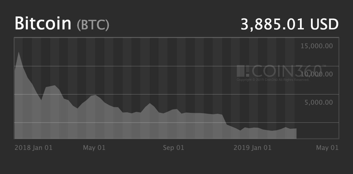 Litecoin prediction tomorrow