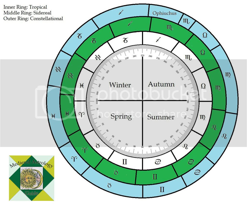 20 Karmic Astrology Chart Free   Zodiac art, Zodiac and Astrology