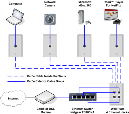 Home Ethernet Wiring Diagram - Decoration Ideas