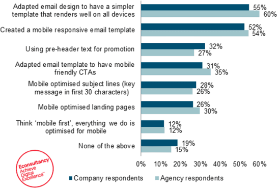 mobile-email-strategies