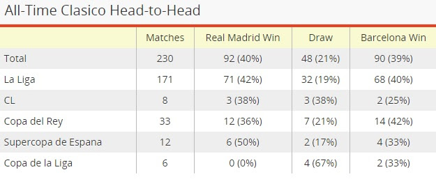 Real Madrid Barcelona Total Wins