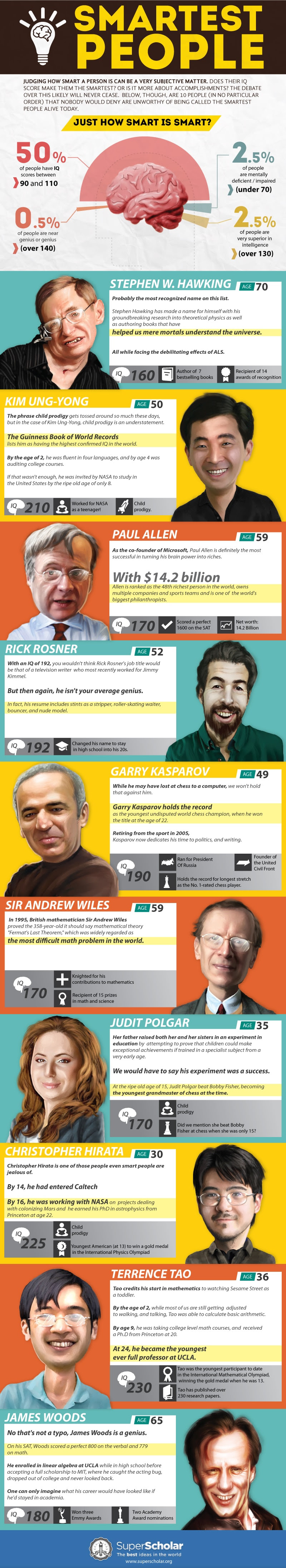 The 10 Smartest People Alive Today