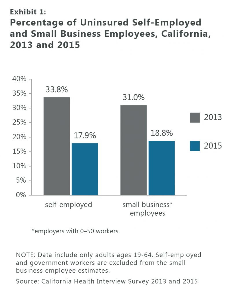 California's Self-Employed and Small Business Employees ...