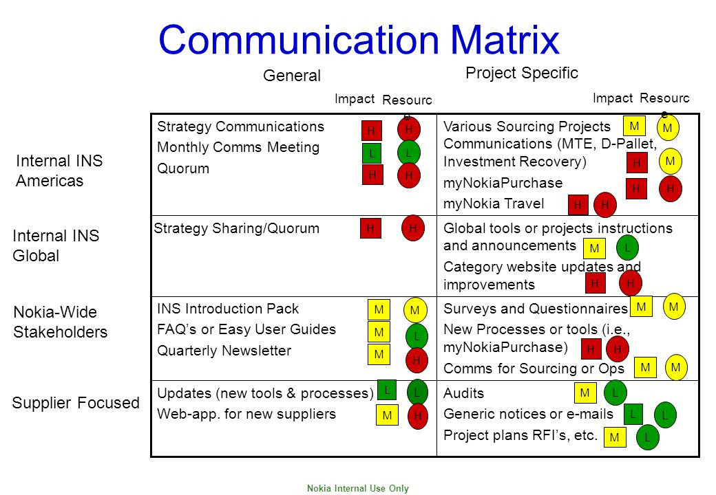 Communication%2BMatrix%2BProject%2BSpecific%2BGeneral%2BInternal%2BINS%2BAmericas