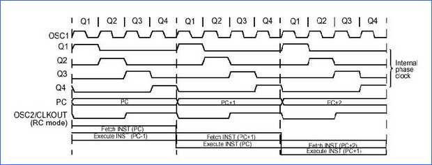 pic_dersleri_1-internal_phase_clock