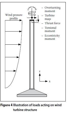 A Study On The Design And Material Costs Of Tall Wind Turbine Towers