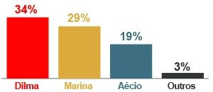 Dilma tem 34%, Marina, 29% e  Aécio, 19%, aponta pesquisa Ibope (Editoria de Arte/ G1)