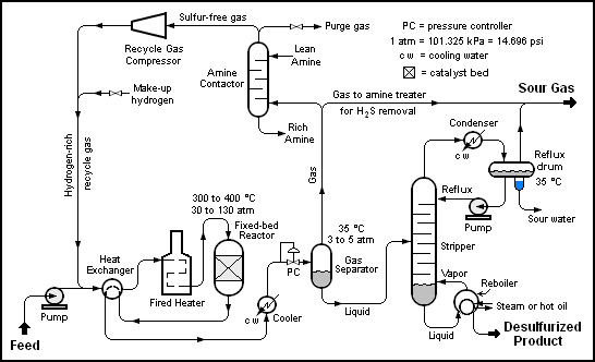 Ethane Cracker Process Flow Diagram