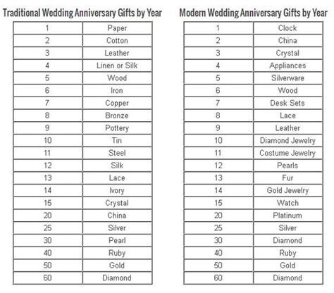Ideas for Wedding Anniversaries   Traditional, Wedding