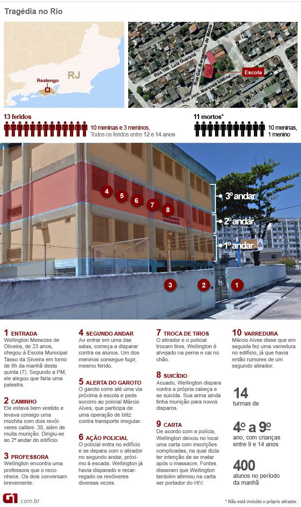 Infográfico ataque em Realengo (Foto: Arte/G1)