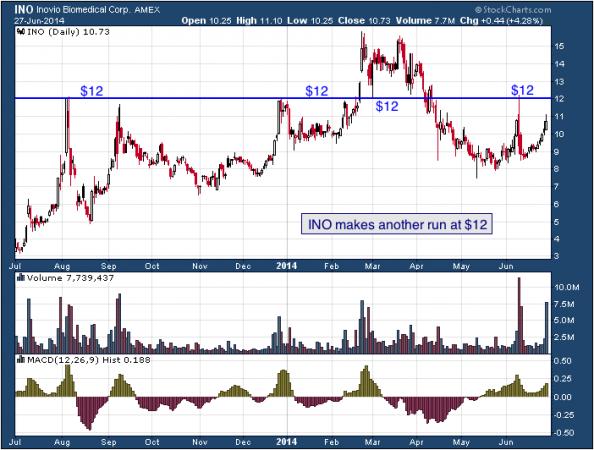 1-year chart of INO (Inovio Pharmaceuticals, Inc.)