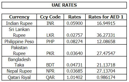 Online forex rates pakistan red tie investment banking interview