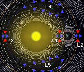 Puntos de Lagrange en el sistema Tierra-Sol