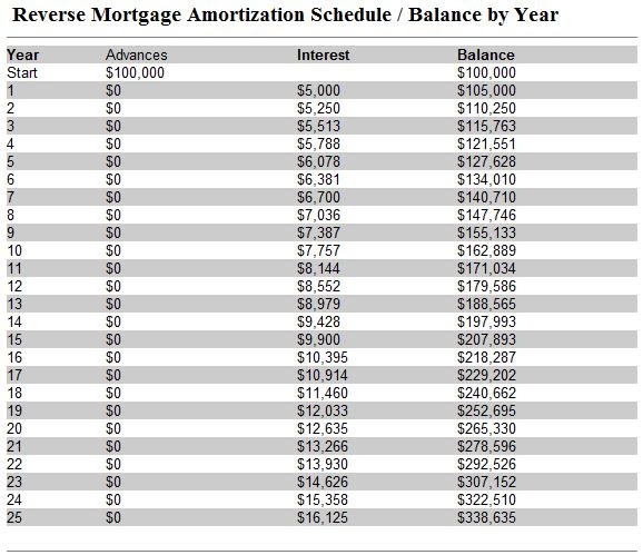Amortization Table Mortgage