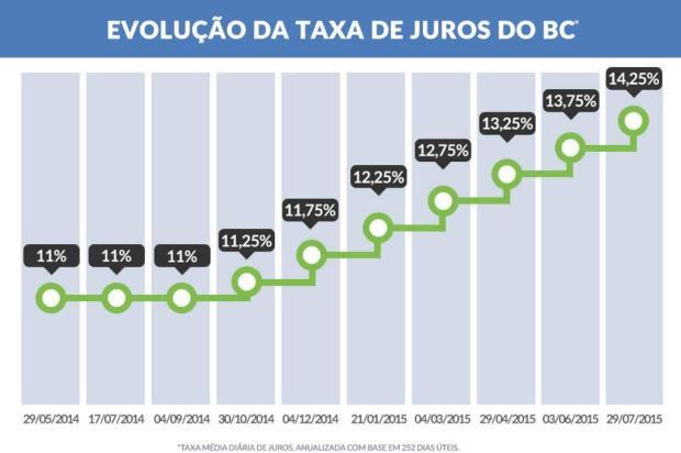 Juros sobem para 14,25% ao ano e atingem maior nível desde 2006 ArteZH/ArteZH