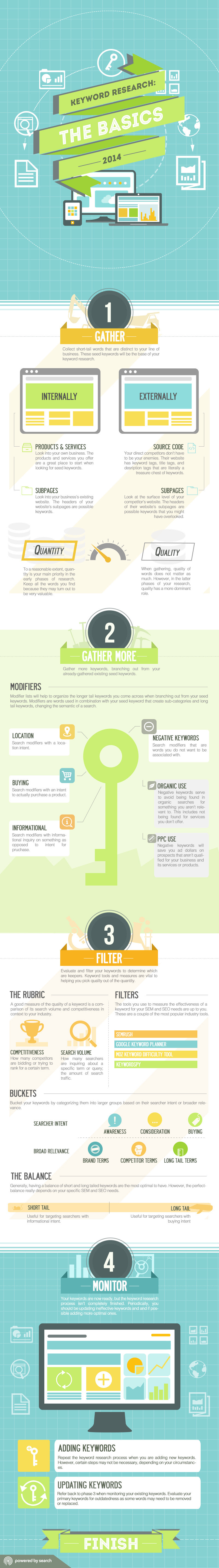 Infographic: Keyword Research: The Basics 2014 #infographic
