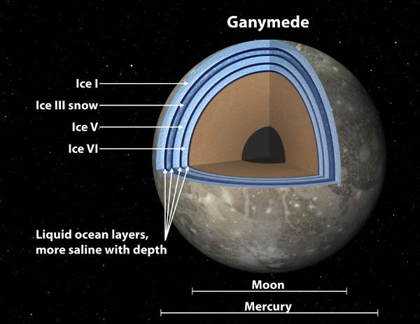 An annotated illustration showing the various ice and ocean layers underneath the surface of Jupiter's moon, Ganymede.