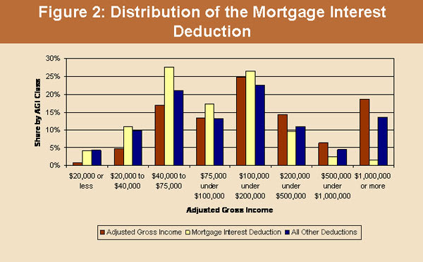 Image result for home mortgage interest tax deduction