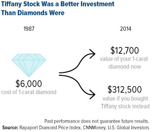 Tiffany Stock Was a Better Investment Than Diamonds were