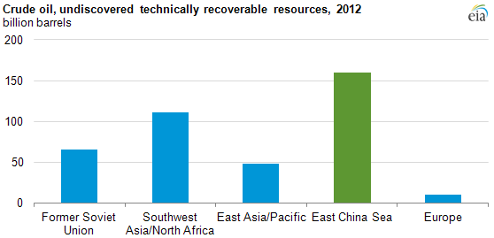 Graph of undiscovered recoverable crude oil resources by location, 2012, as explained in the article text