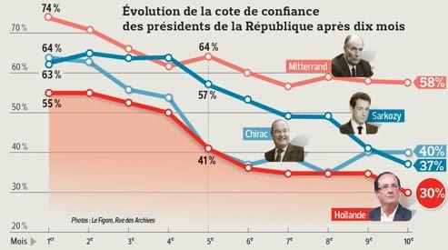 """Résultat de recherche d'images pour """"1995 president chirac courbe opinions favorables"""""""