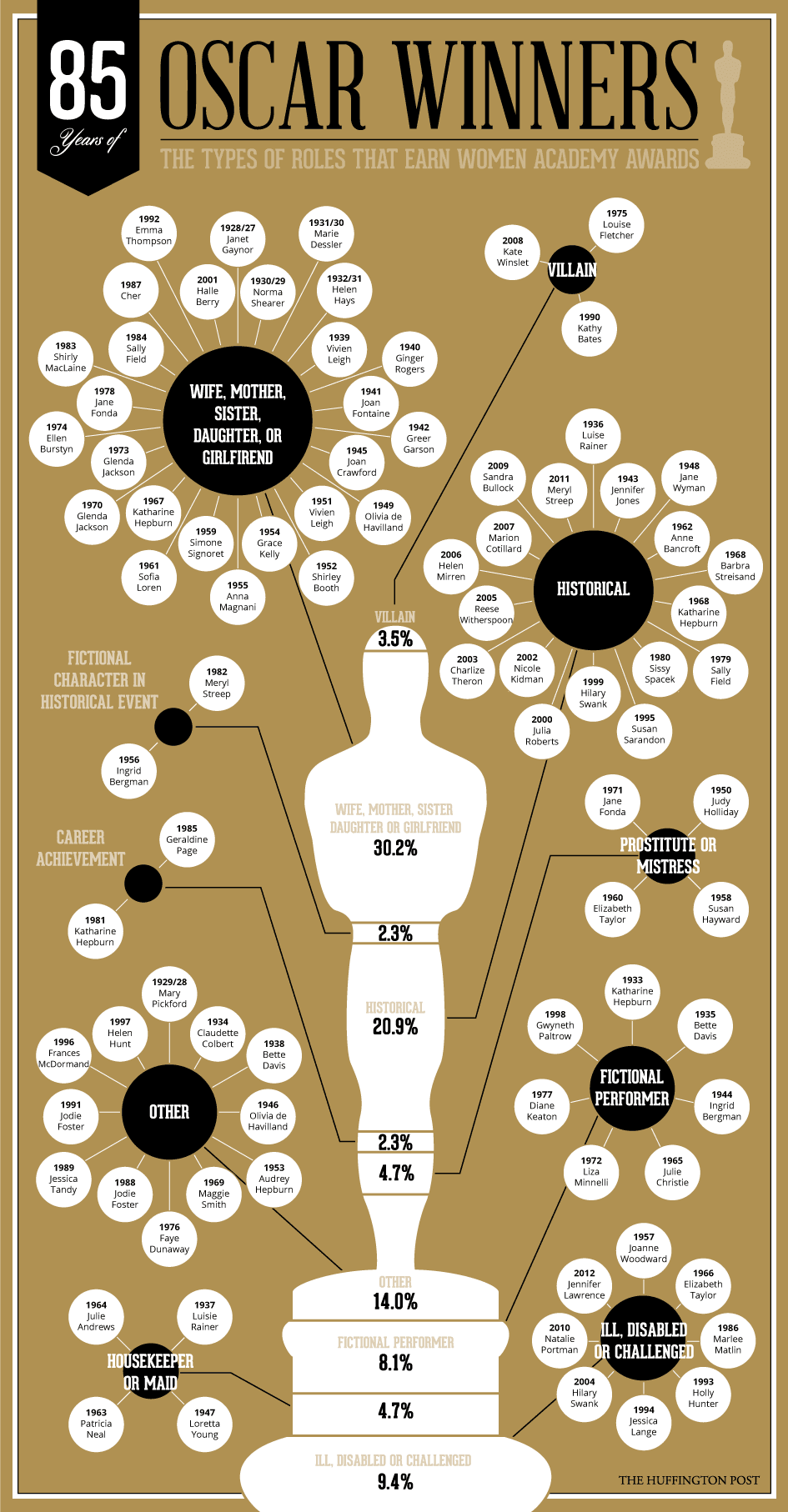 Infographic: How to win a Best Actress Oscar (spoiler ...