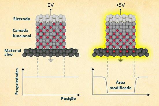 Efeito magnetoiônico liga e desliga propriedades dos materiais