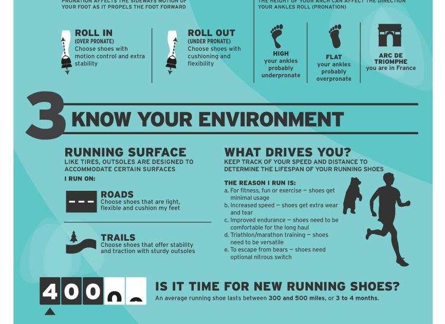 Rei Running Shoes Guide