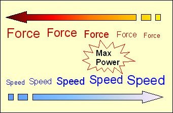 Force - velocity relationship and maximum power