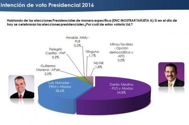 Danilo 54.8%, Abinader 38.6% y Moreno 3%, según encuesta Asisa