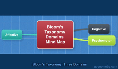 Bloom's Taxonomy, Interactive Mind Map. Learning Objectives Classification, Domains