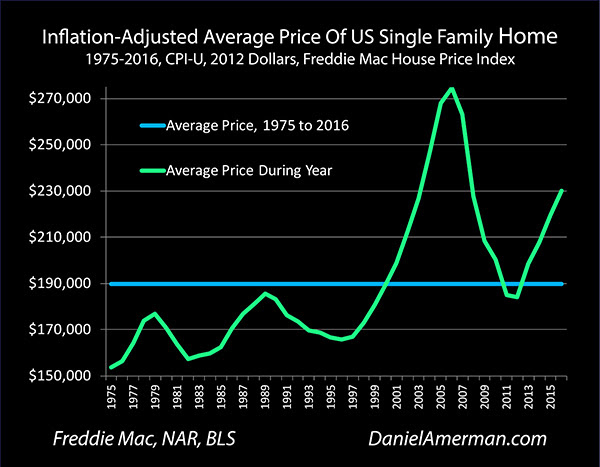 The Gold Housing Ratio As A Valuation Indicator By Daniel Amerman