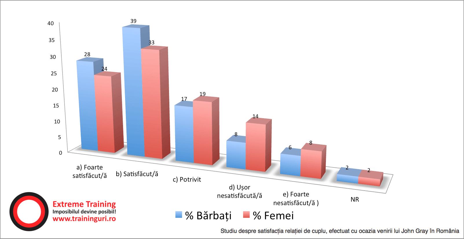 satisfactia relatiei de cuplu - comparativ barbati si femei