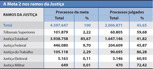 A Meta 2 nos ramos da Justiça - interna - Luciana Huber