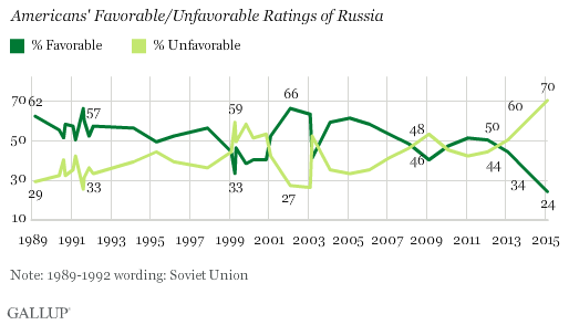 Trend: Americans' Favorable/Unfavorable Ratings of Russia