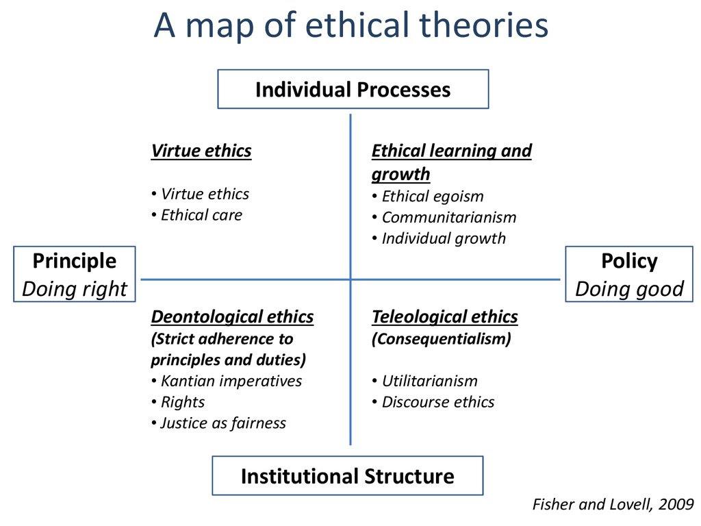 Risultati immagini per ethical theories