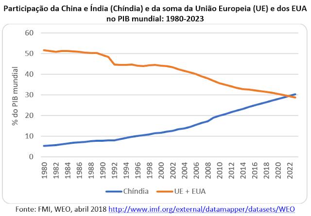 A aliança China-Índia (Chíndia) e a ascensão do século asiático