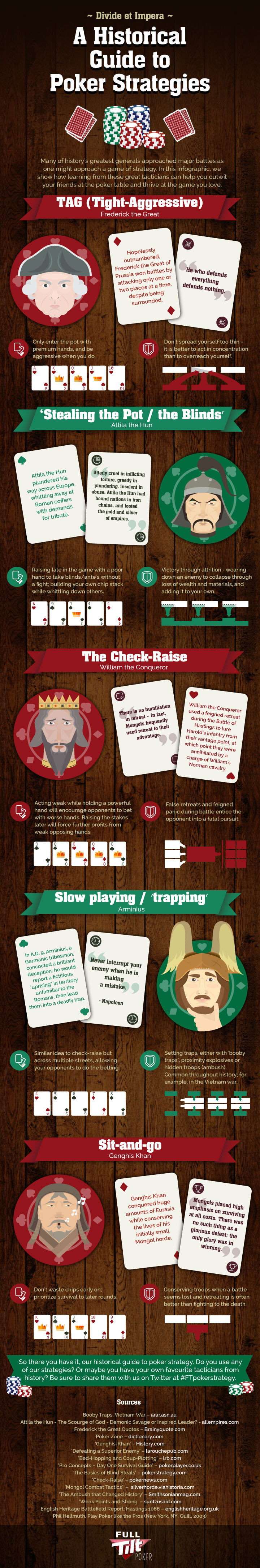 Infographic: A Historical Guide to Poker Strategies #infographic