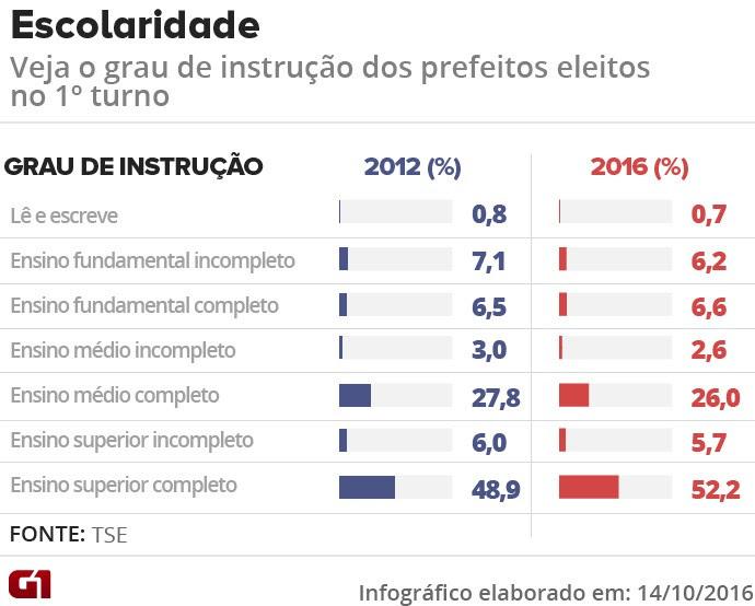 Escolaridade dos prefeitos eleitos no primeiro turno das eleições de 2016