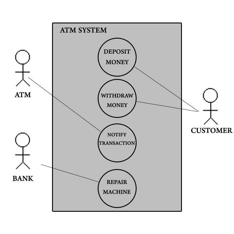 Atm Use Case Diagram - Hanenhuusholli