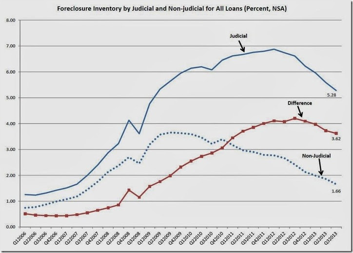 3rd qtr MBA foreclosure inventory history