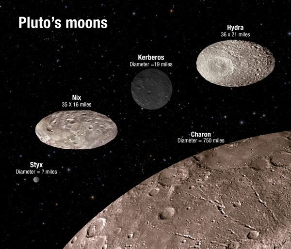 An annotated illustration depicting the sizes and appearances of Pluto's five known moons, Styx, Nix, Kerberos, Hydra and Charon.