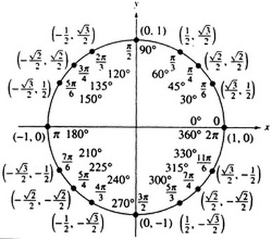 Easy - The Unit Circle