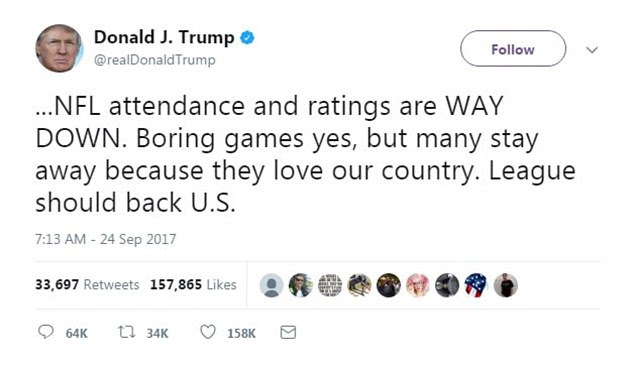 Trump tweeted about the ratings going down but only attributes that to people being upset about the protest and not actually those who support Kaepernick