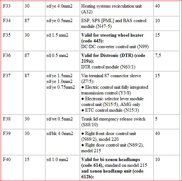 fuse box chart 2000 s430 mercedes 29 2000 mercedes s430 fuse diagram wiring diagram list  29 2000 mercedes s430 fuse diagram