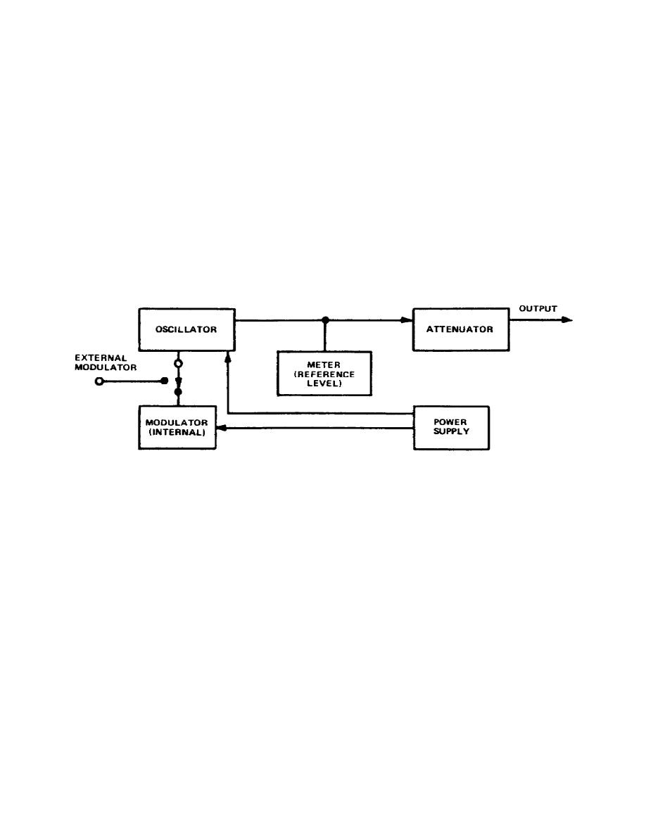 Figure 3 3 Block Diagram Of Rf Signal Generator
