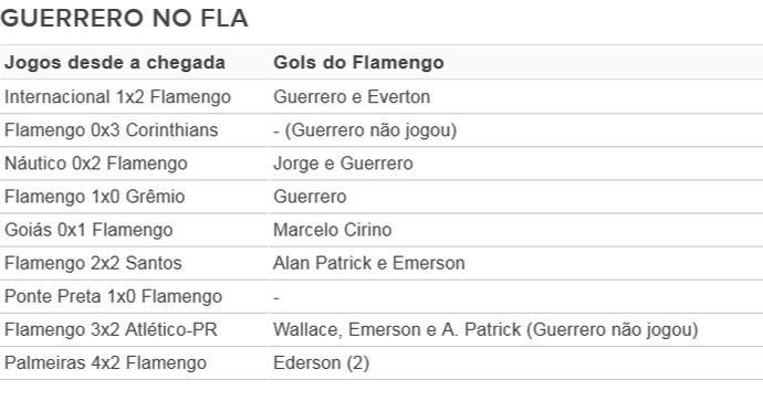 O histórico do Flamengo desde a chegada de Guerrero (Foto: GloboEsporte.com)