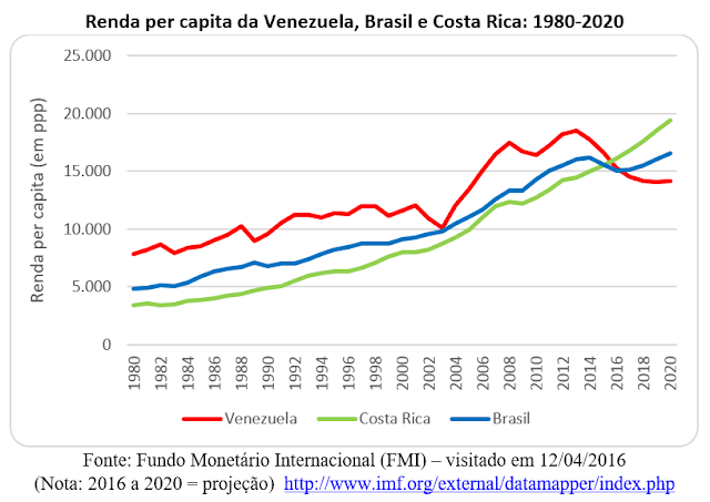 O colapso da Venezuela e a maldição do petróleo